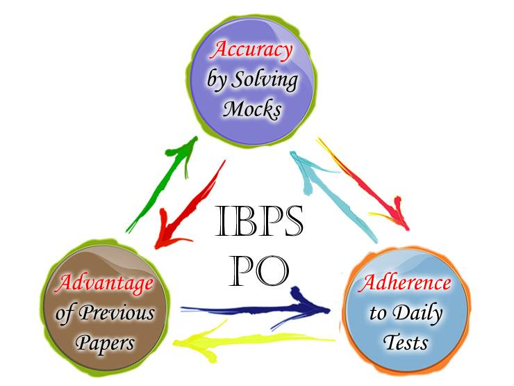 IBPS PO - Tips and Tricks