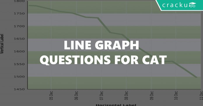 Line Graph Questions for CAT