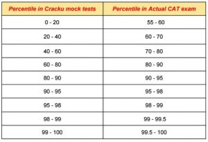 mock percentile vs actual CAT percentile