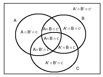 Cracku Venn Diagrams Cheatsheet