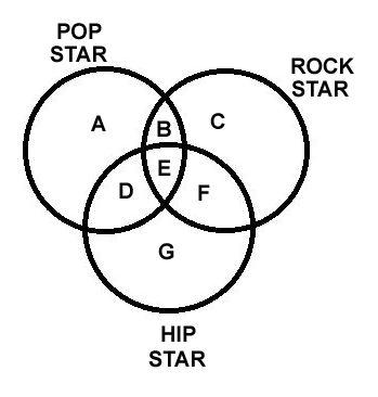 Logic Venn Diagram Calculator