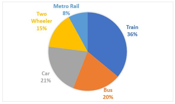 Solution The Ratio Of Two Wheelers And Cars Being Used As Modes Of