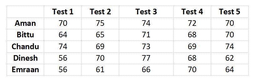 RRB NTPC Maths Questions PDF - Cracku