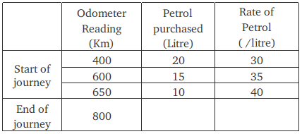 Solution] What has been the mileage (in kilometers per litre